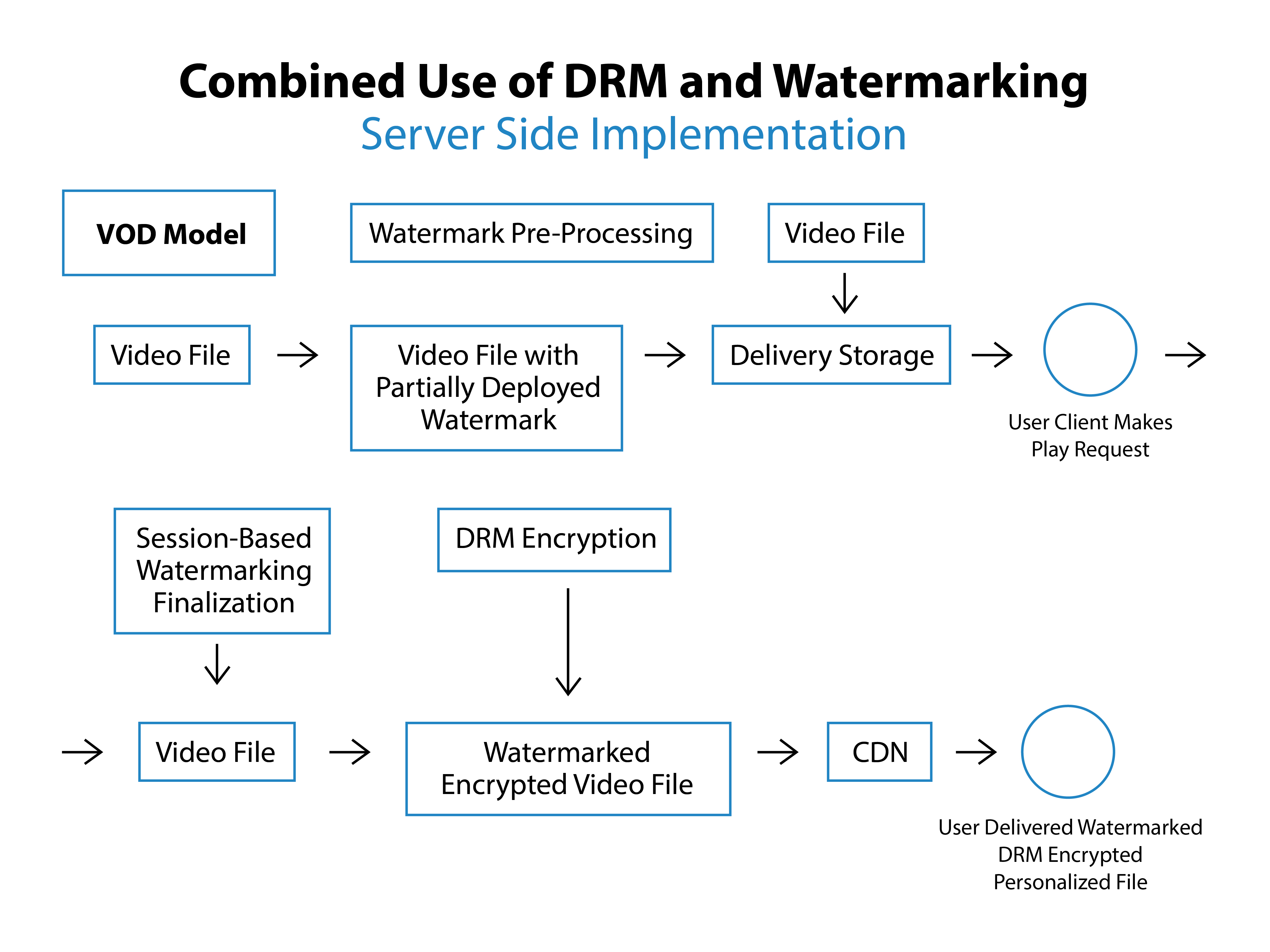 DRMWatermarkingVOD-01