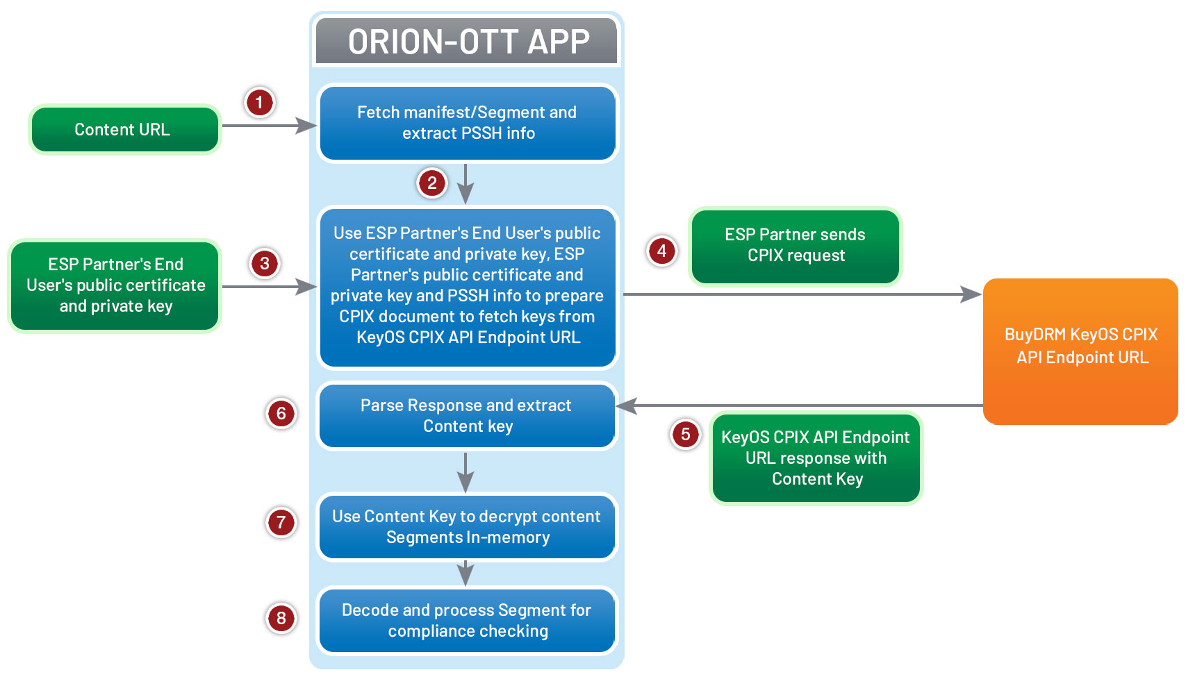 ORION-OTT-BuyDRM Integration